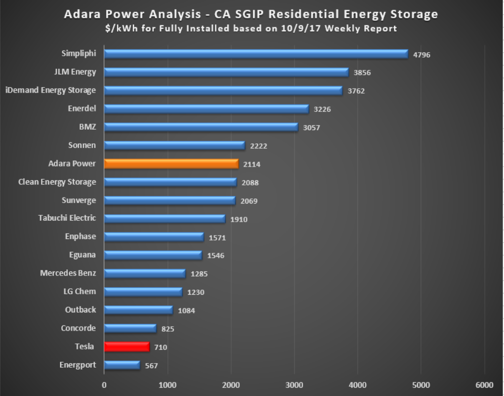 SGIP Analysis cost per kWh - residential